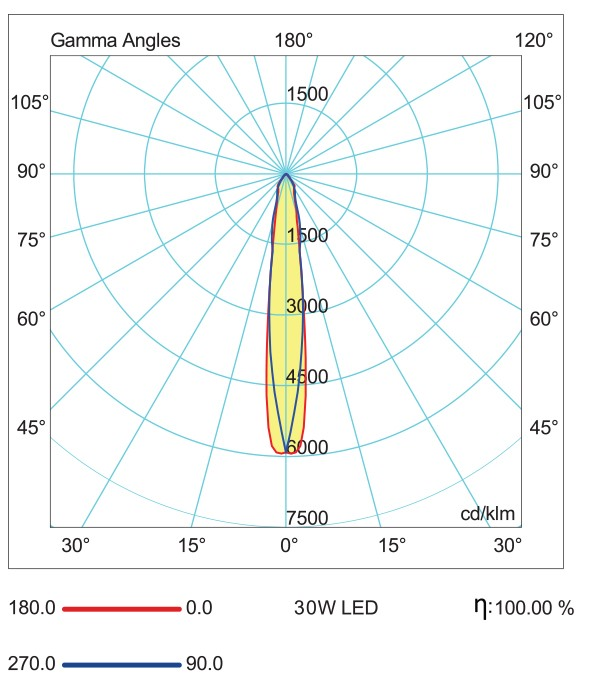 Light Distribution Curve